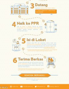 rujak rcus info grafis